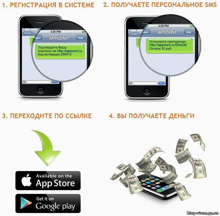 Мобільний заробіток